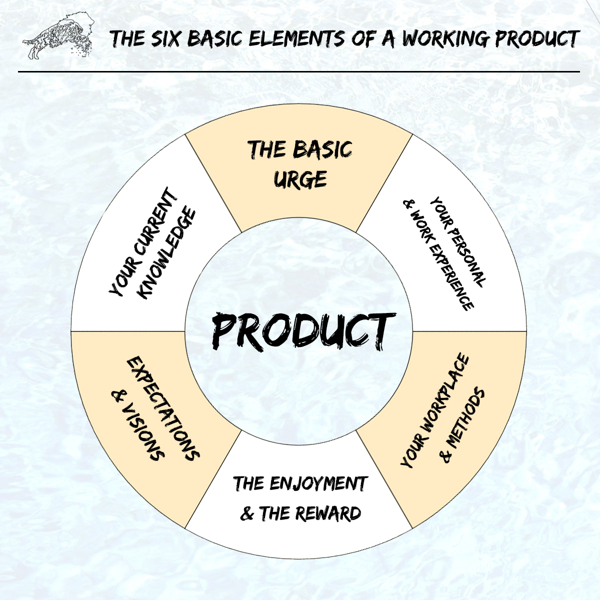The six basic elements of a working product - Introduction